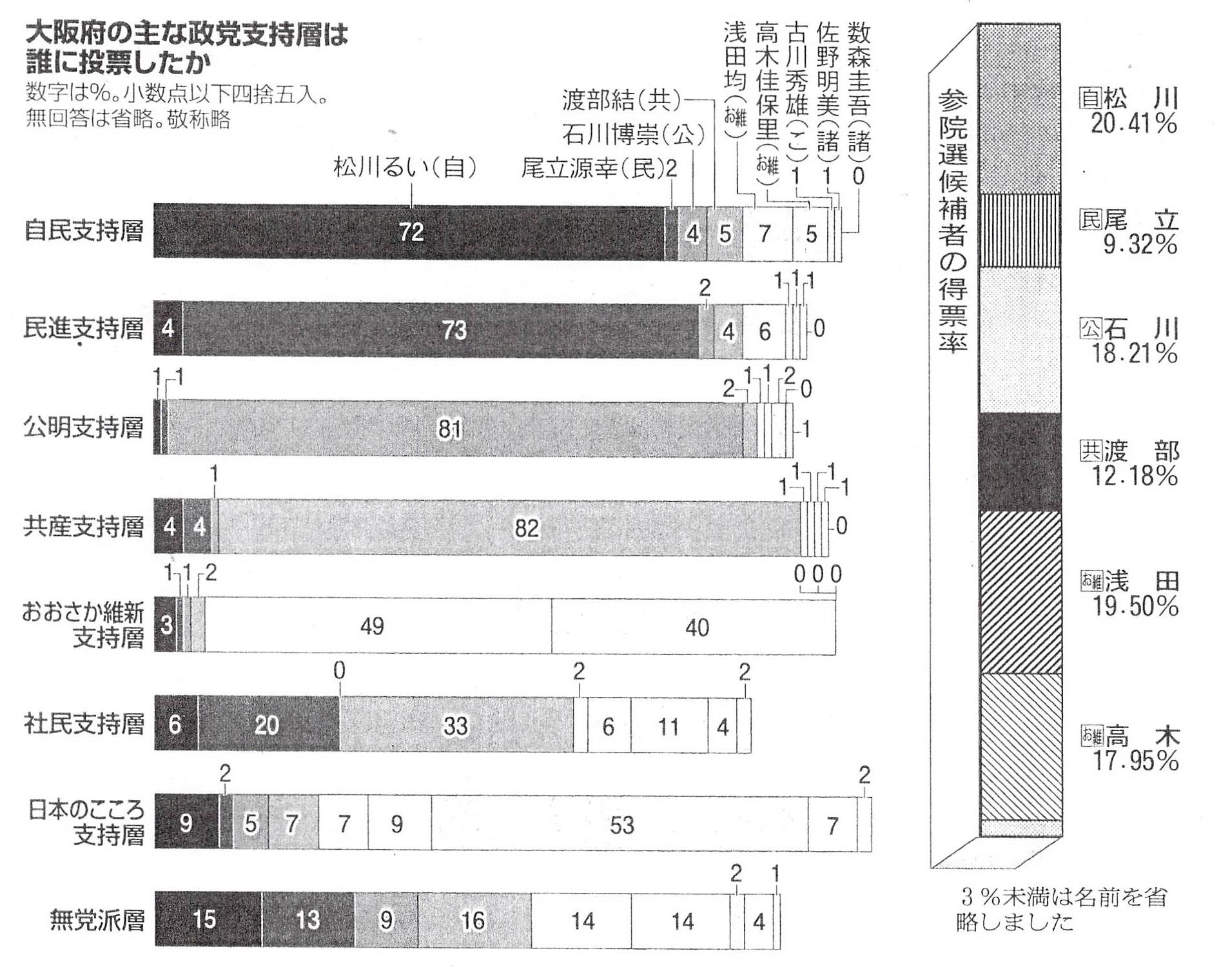 自公民路線 - JapaneseClass.jp